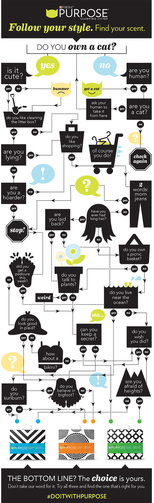 Flow Chart_Pick Your Scent